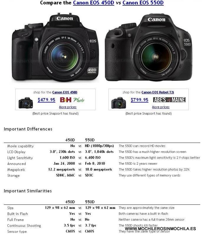 comparar resultados de cámaras