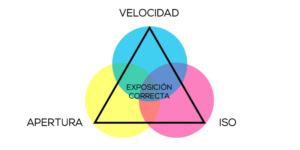 triángulo de la exposición
