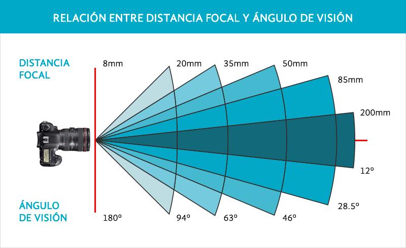 angulo de vision-distancia focal