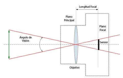 distancia focal