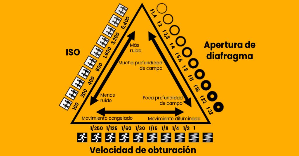 Qué es el triangulo de exposición